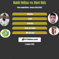 Nabil Ghilas vs Abel Ruiz h2h player stats