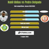 Nabil Ghilas vs Pedro Delgado h2h player stats