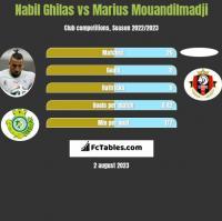 Nabil Ghilas vs Marius Mouandilmadji h2h player stats
