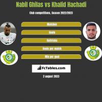 Nabil Ghilas vs Khalid Hachadi h2h player stats