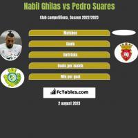 Nabil Ghilas vs Pedro Suares h2h player stats