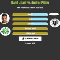 Nabil Jaadi vs Andrei Pitian h2h player stats