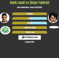 Nabil Jaadi vs Diego Fabbrini h2h player stats