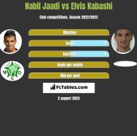 Nabil Jaadi vs Elvis Kabashi h2h player stats