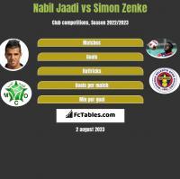 Nabil Jaadi vs Simon Zenke h2h player stats