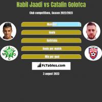 Nabil Jaadi vs Catalin Golofca h2h player stats