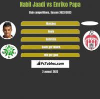 Nabil Jaadi vs Enriko Papa h2h player stats