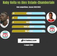 Naby Keita vs Alex Oxlade-Chamberlain h2h player stats
