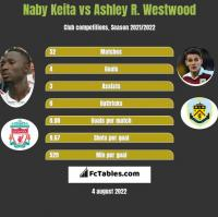 Naby Keita vs Ashley R. Westwood h2h player stats