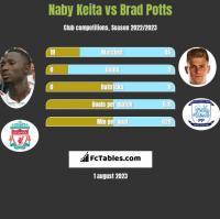 Naby Keita vs Brad Potts h2h player stats