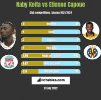 Naby Keita vs Etienne Capoue h2h player stats