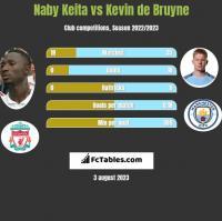 Naby Keita vs Kevin de Bruyne h2h player stats