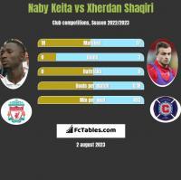 Naby Keita vs Xherdan Shaqiri h2h player stats