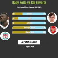 Naby Keita vs Kai Havertz h2h player stats
