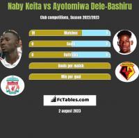 Naby Keita vs Ayotomiwa Dele-Bashiru h2h player stats