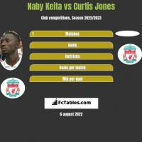 Naby Keita vs Curtis Jones h2h player stats