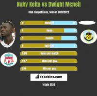 Naby Keita vs Dwight Mcneil h2h player stats