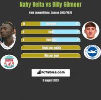 Naby Keita vs Billy Gilmour h2h player stats