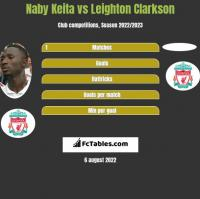 Naby Keita vs Leighton Clarkson h2h player stats