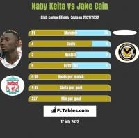 Naby Keita vs Jake Cain h2h player stats