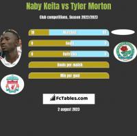 Naby Keita vs Tyler Morton h2h player stats