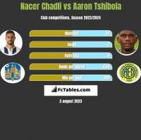 Nacer Chadli vs Aaron Tshibola h2h player stats