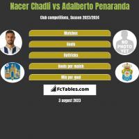 Nacer Chadli vs Adalberto Penaranda h2h player stats