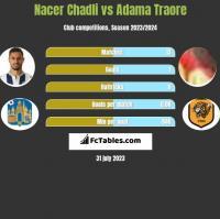 Nacer Chadli vs Adama Traore h2h player stats