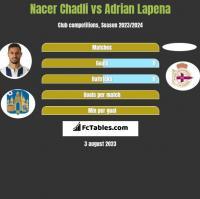 Nacer Chadli vs Adrian Lapena h2h player stats