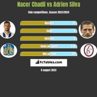 Nacer Chadli vs Adrien Silva h2h player stats
