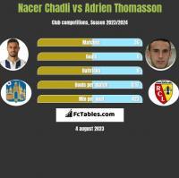 Nacer Chadli vs Adrien Thomasson h2h player stats