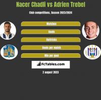 Nacer Chadli vs Adrien Trebel h2h player stats