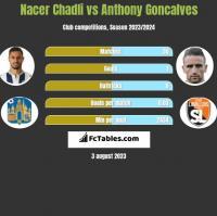 Nacer Chadli vs Anthony Goncalves h2h player stats
