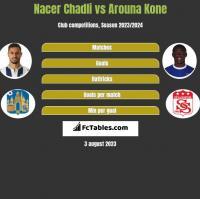 Nacer Chadli vs Arouna Kone h2h player stats