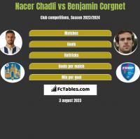Nacer Chadli vs Benjamin Corgnet h2h player stats
