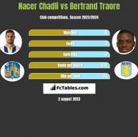 Nacer Chadli vs Bertrand Traore h2h player stats