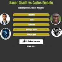 Nacer Chadli vs Carlos Embalo h2h player stats