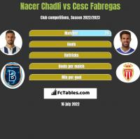Nacer Chadli vs Cesc Fabregas h2h player stats