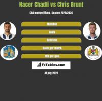 Nacer Chadli vs Chris Brunt h2h player stats