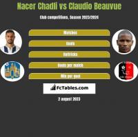Nacer Chadli vs Claudio Beauvue h2h player stats