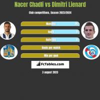 Nacer Chadli vs Dimitri Lienard h2h player stats