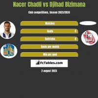 Nacer Chadli vs Djihad Bizimana h2h player stats