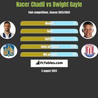 Nacer Chadli vs Dwight Gayle h2h player stats