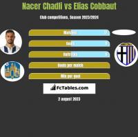 Nacer Chadli vs Elias Cobbaut h2h player stats