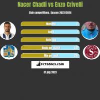 Nacer Chadli vs Enzo Crivelli h2h player stats