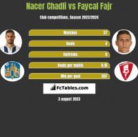 Nacer Chadli vs Faycal Fajr h2h player stats
