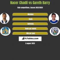 Nacer Chadli vs Gareth Barry h2h player stats