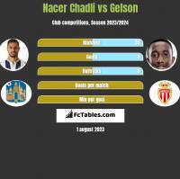 Nacer Chadli vs Gelson h2h player stats
