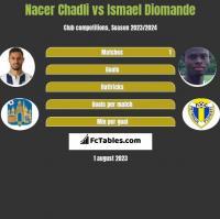 Nacer Chadli vs Ismael Diomande h2h player stats
