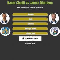 Nacer Chadli vs James Morrison h2h player stats